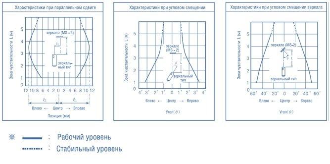 Диграмма датчика от столкновения
