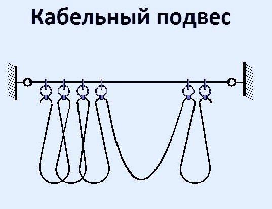 Кабельный подвес (струна)